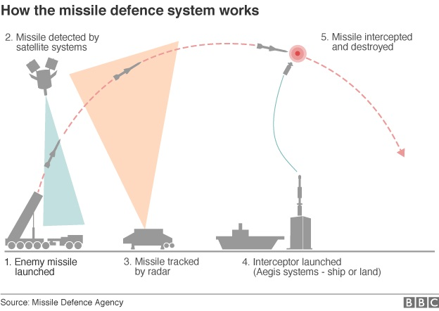 _89674828_us_missile_defence_part2_624