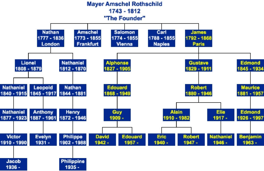 rothschild-family-tree